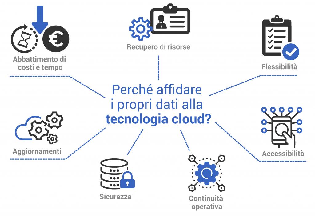 Dati e tecnologia cloud