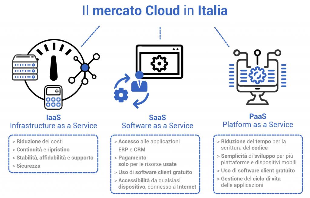 Il mercato cloud in Italia
