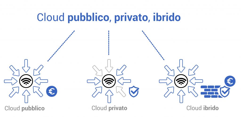 Cloud pubblico, privato, ibrido
